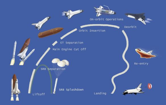 Space Shuttle Path