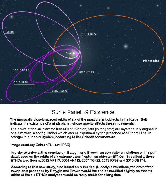 Planet -9 Path Unstable
