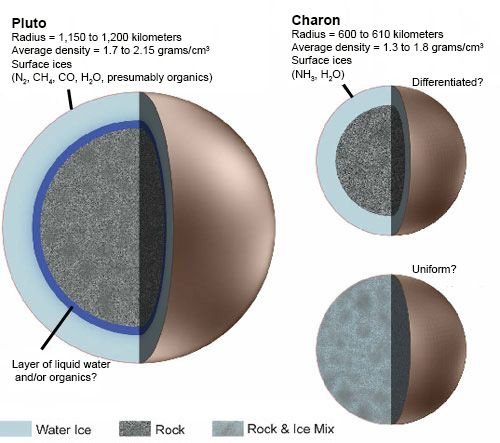 Pluto & Charon Cores