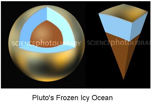 Pluto frozen Icy Ocean