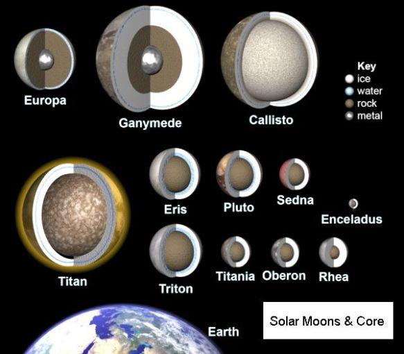 Pluto Like Moons