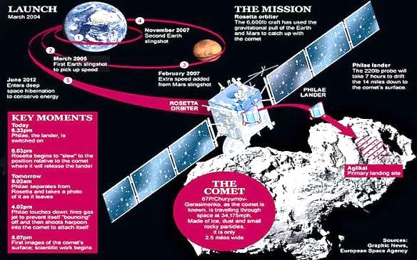 Rosetta Plan
