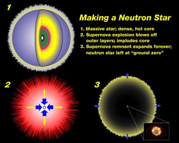 Making a neutron star