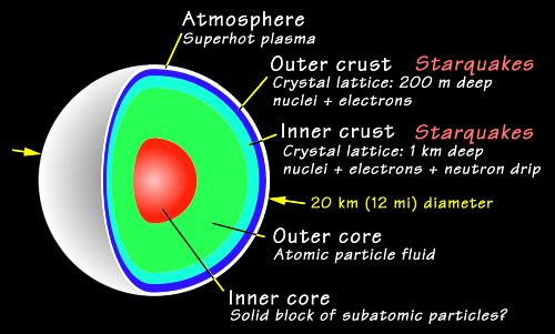 Neutron Star Inside