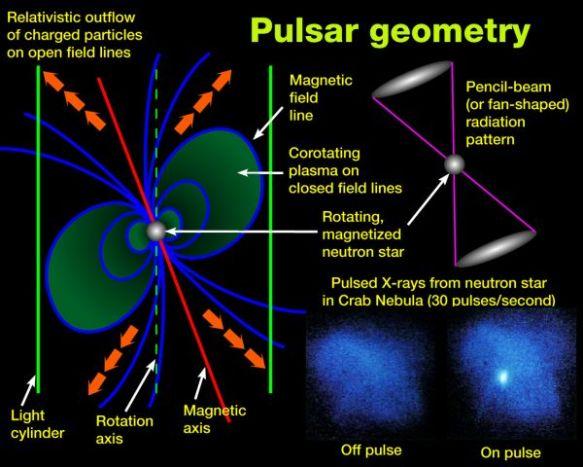 Pulsar geometry