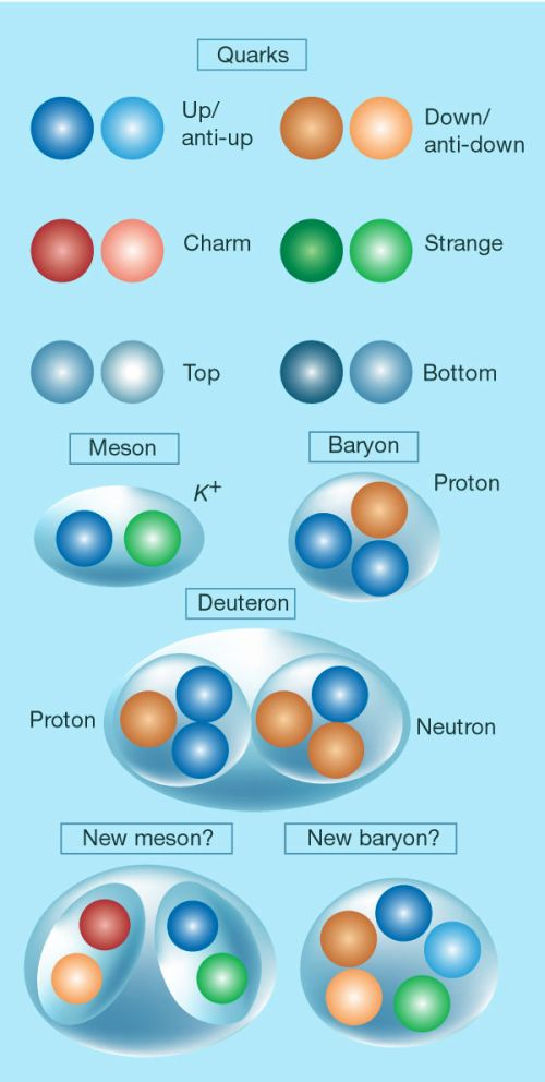 Particles -1