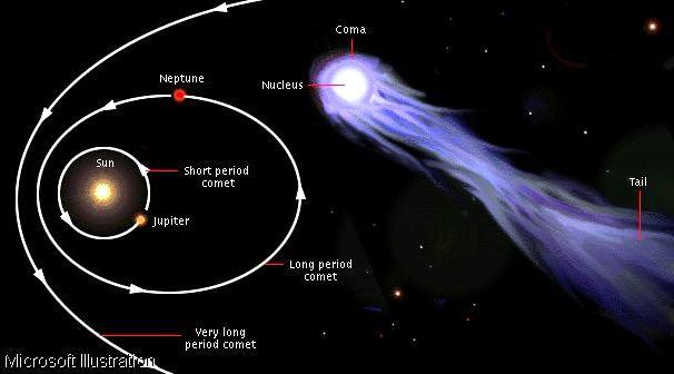 Halley's comet -1