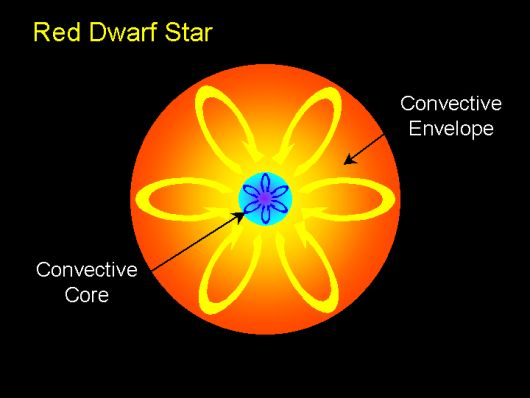 red-dwarf-star-1