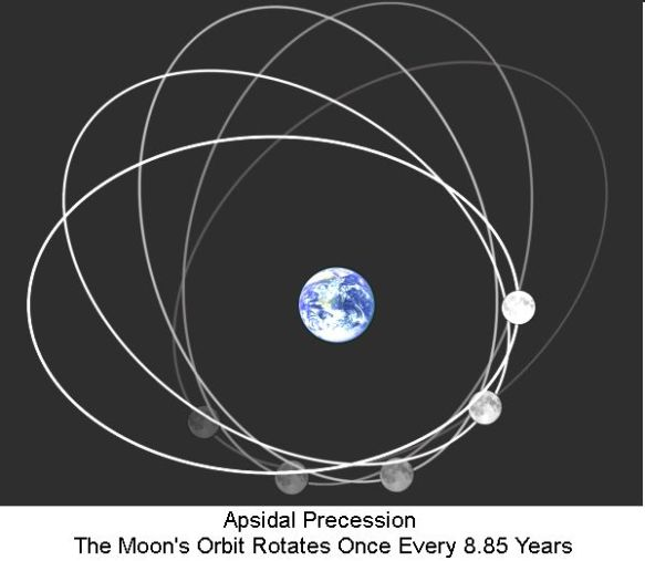 apsidal-precession-of-moon