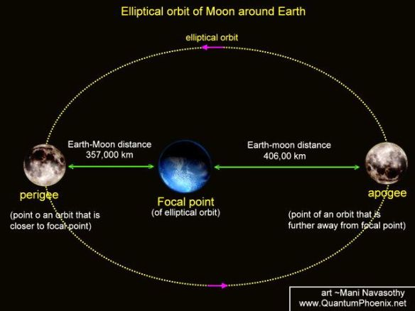 moons-orbit-around-earth-1