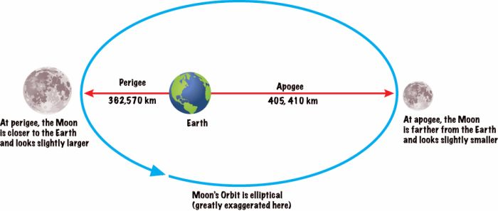 moons-orbit-around-earth