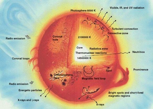 our-sun