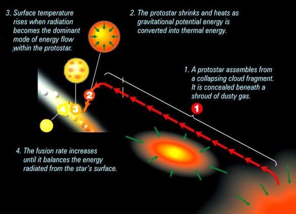 protostar-formation