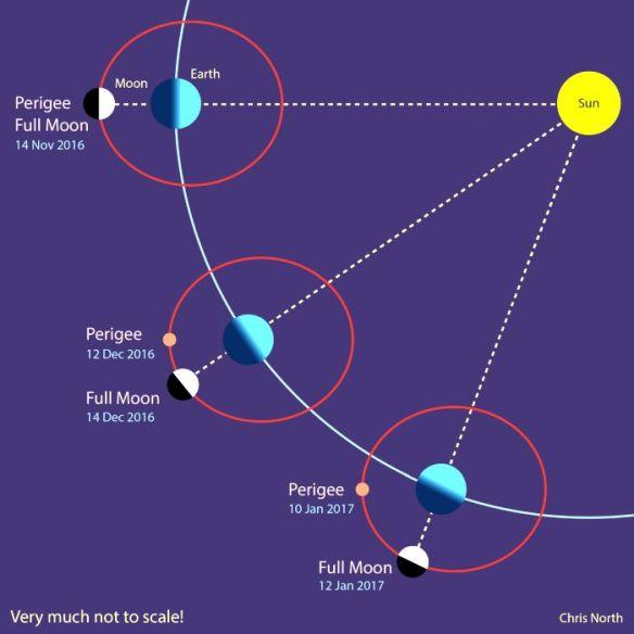 solar-position-for-supermoon