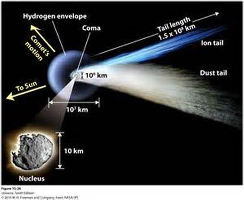 comet-structure-1