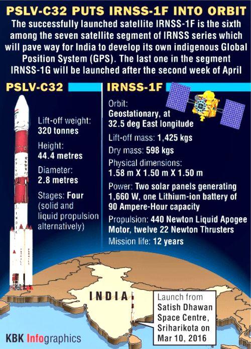 indian-rockets
