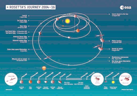 rosetta-journey