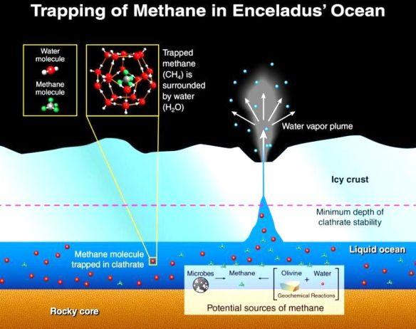 encelaus-ocean-methane