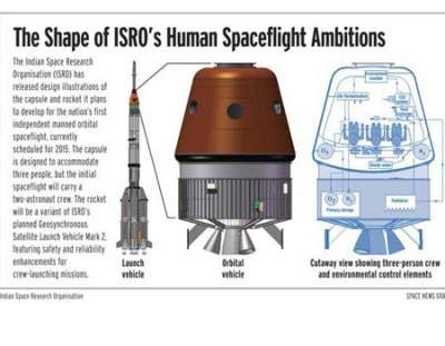 Image result for 2022 ISRO MANNED SPACE MISSION""